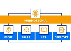 infografico mostrando os passos da mnemotecnia, ouvir, falar, ler e escrever